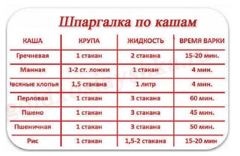 Рецепт Гречневая каша в мультиварке на RussianFoodcom